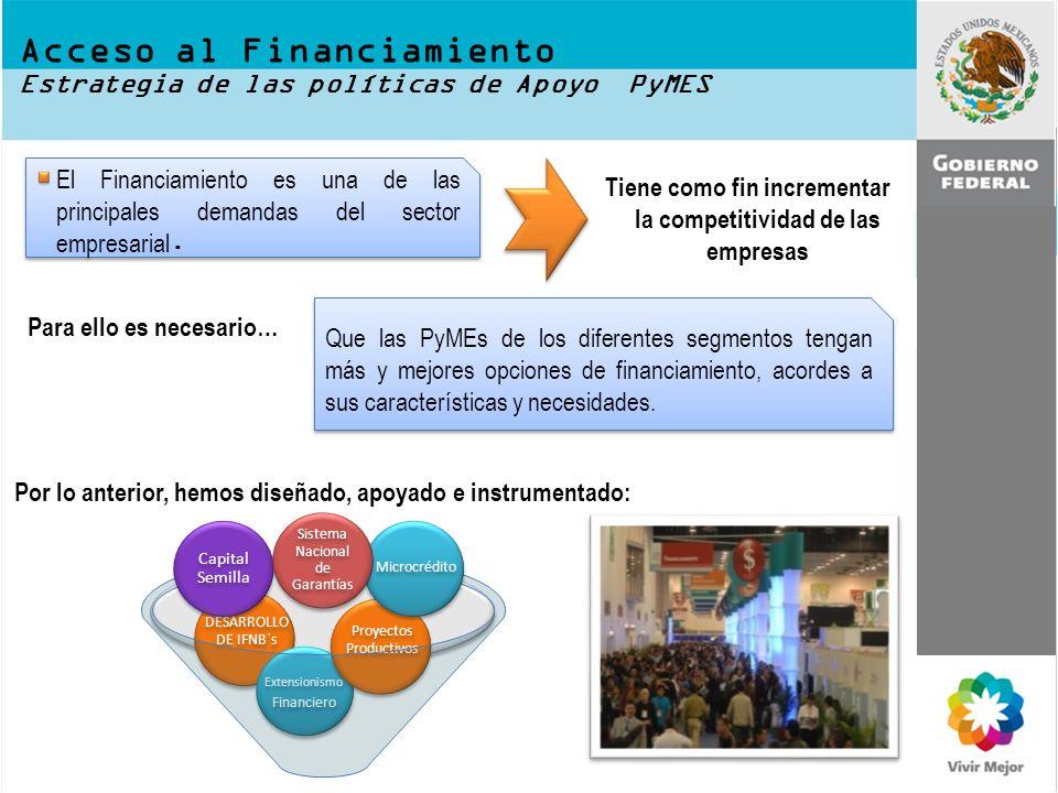 Acceso al Financiamiento Estrategia de las políticas de Apoyo PyMES