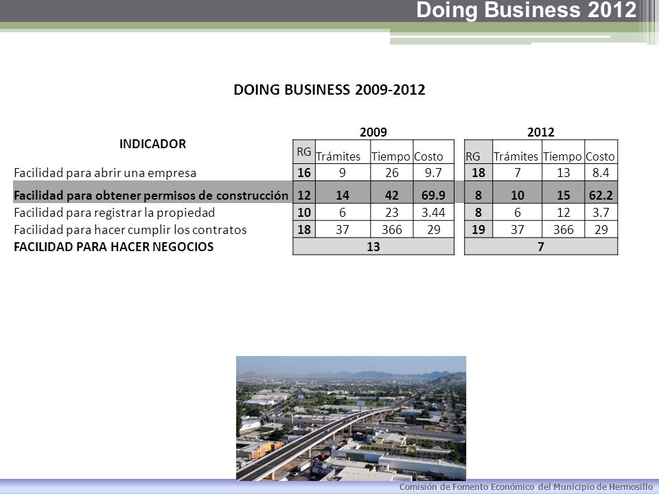 Doing Business 2012 DOING BUSINESS 2009-2012 INDICADOR 2009 2012