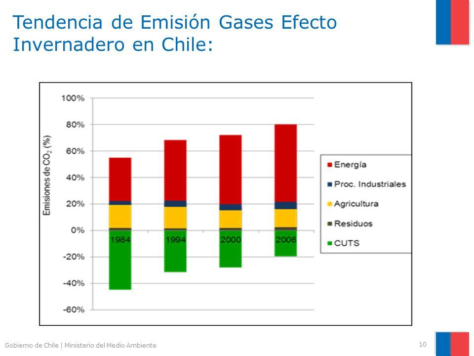 Tendencia de Emisión Gases Efecto Invernadero en Chile:
