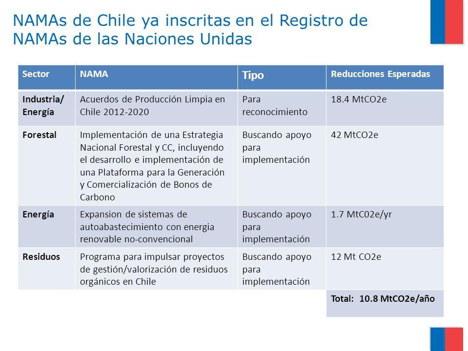 NAMAs de Chile ya inscritas en el Registro de NAMAs de las Naciones Unidas