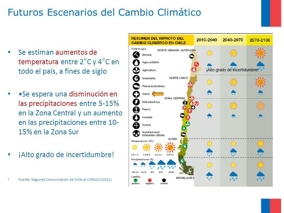 Futuros Escenarios del Cambio Climático