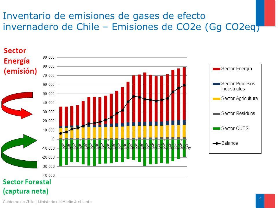 Inventario de emisiones de gases de efecto invernadero de Chile – Emisiones de CO2e (Gg CO2eq)