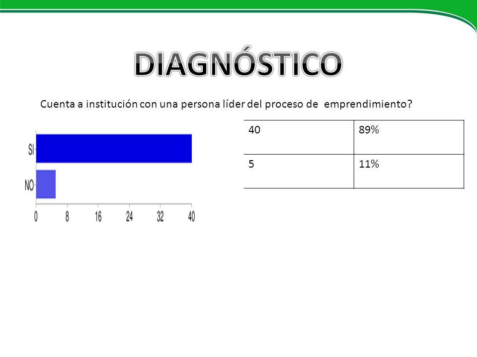 DIAGNÓSTICO Cuenta a institución con una persona líder del proceso de emprendimiento FORMACION DOCENTE.
