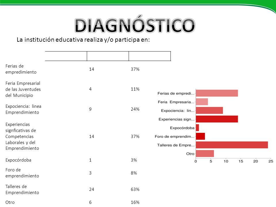 DIAGNÓSTICO La institución educativa realiza y/o participa en: