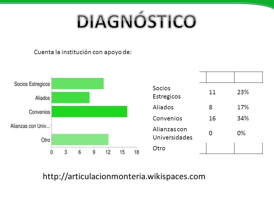 DIAGNÓSTICO http://articulacionmonteria.wikispaces.com