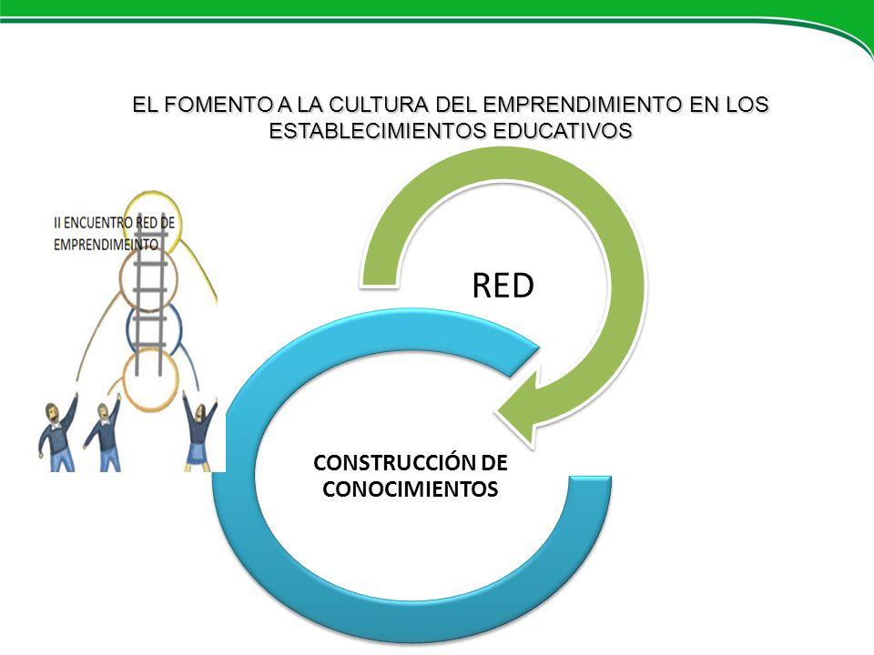 CONSTRUCCIÓN DE CONOCIMIENTOS