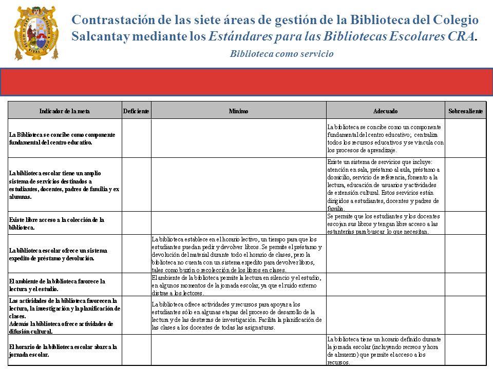 Contrastación de las siete áreas de gestión de la Biblioteca del Colegio Salcantay mediante los Estándares para las Bibliotecas Escolares CRA.