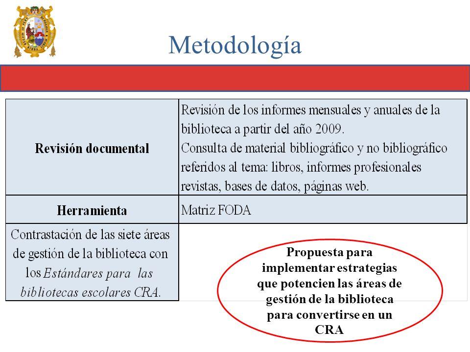 Metodología Propuesta para implementar estrategias que potencien las áreas de gestión de la biblioteca para convertirse en un CRA.
