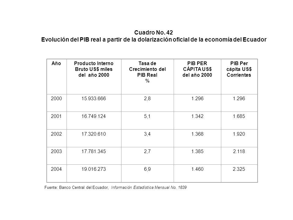 Cuadro No. 42 Evolución del PIB real a partir de la dolarización oficial de la economía del Ecuador.