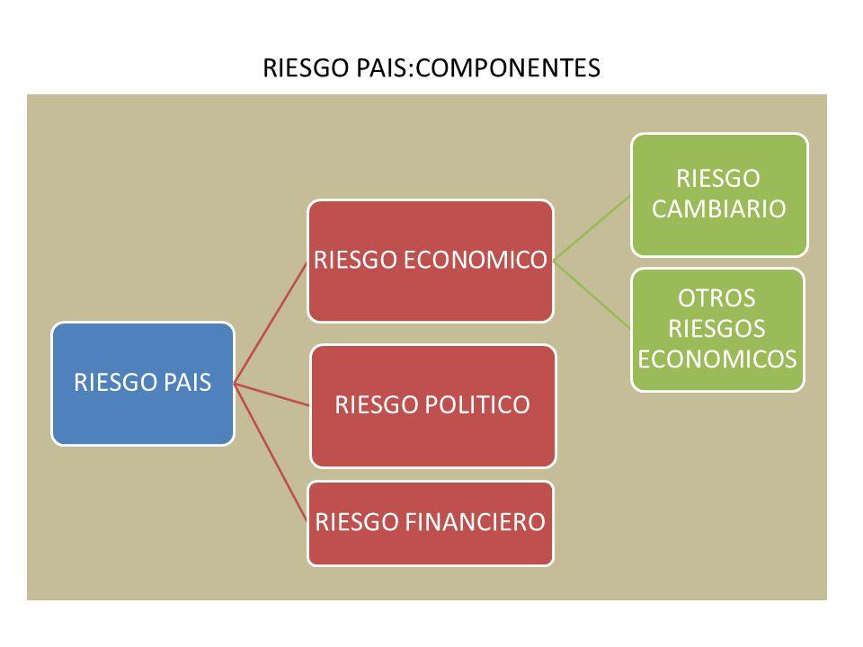 RIESGO PAIS:COMPONENTES
