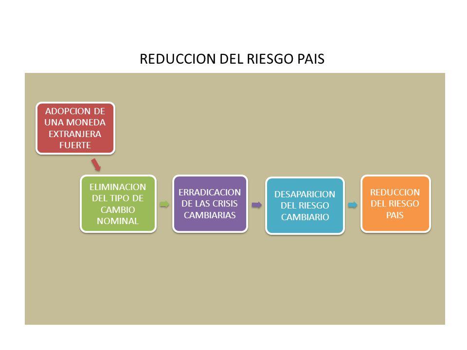 REDUCCION DEL RIESGO PAIS