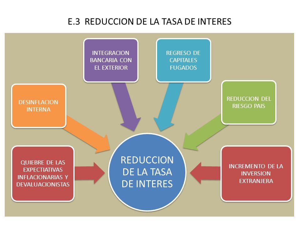 E.3 REDUCCION DE LA TASA DE INTERES