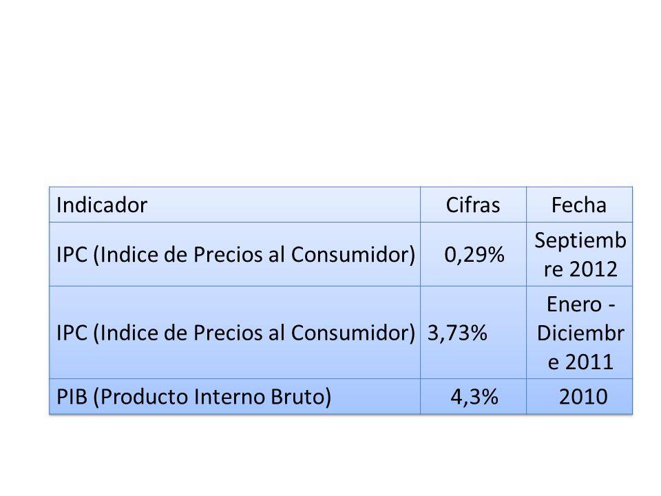 Indicador Cifras. Fecha. IPC (Indice de Precios al Consumidor) 0,29% Septiembre 2012. 3,73% Enero - Diciembre 2011.