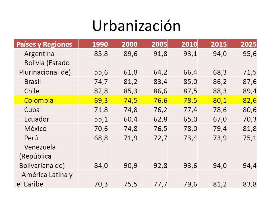Urbanización Países y Regiones 1990 2000 2005 2010 2015 2025 Argentina