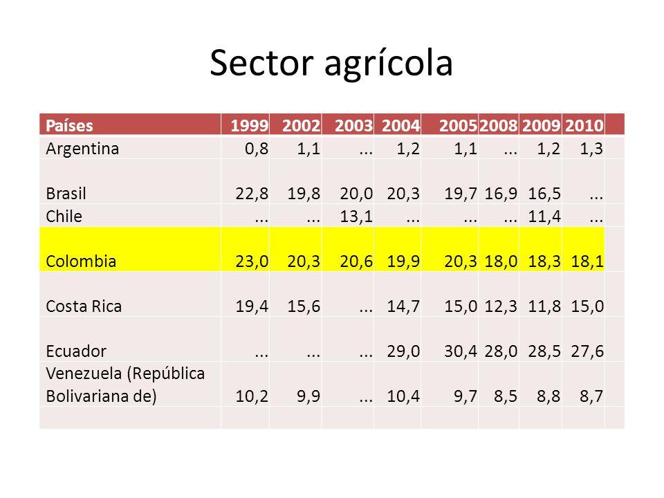 Sector agrícola Países 1999 2002 2003 2004 2005 2008 2009 2010