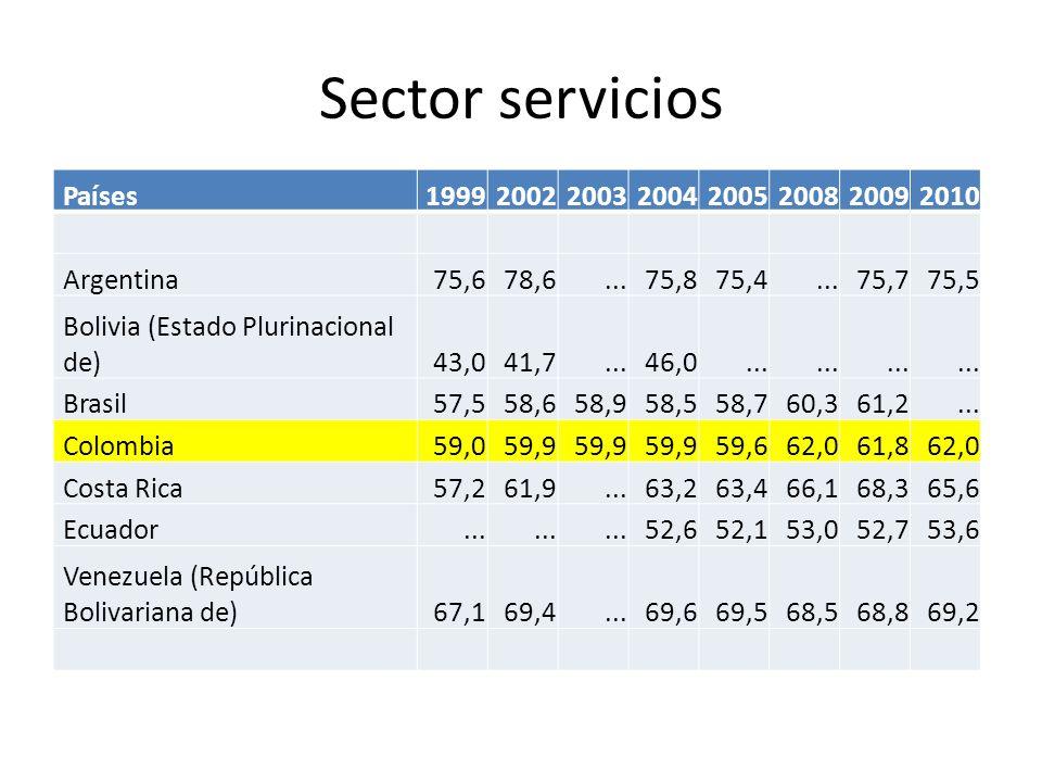 Sector servicios Países 1999 2002 2003 2004 2005 2008 2009 2010