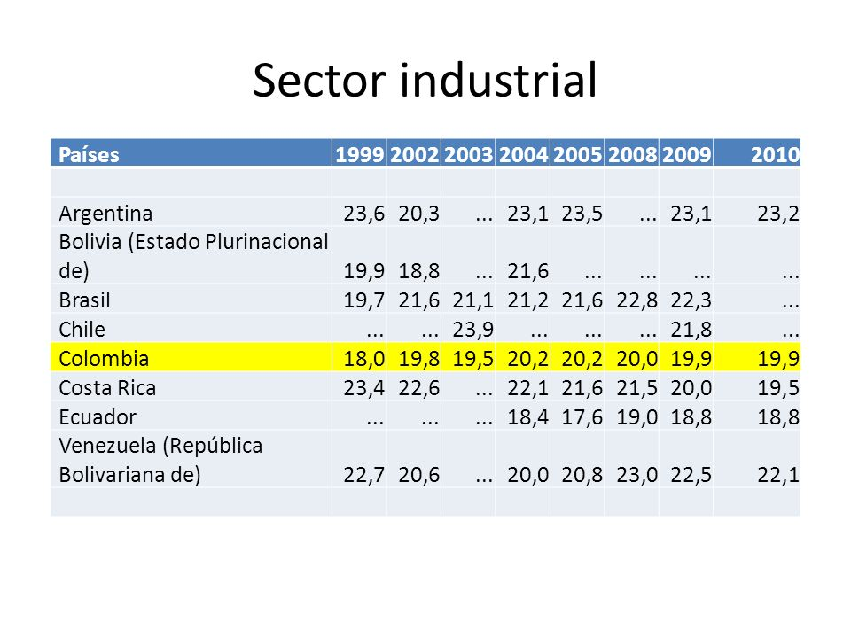 Sector industrial Países 1999 2002 2003 2004 2005 2008 2009 2010