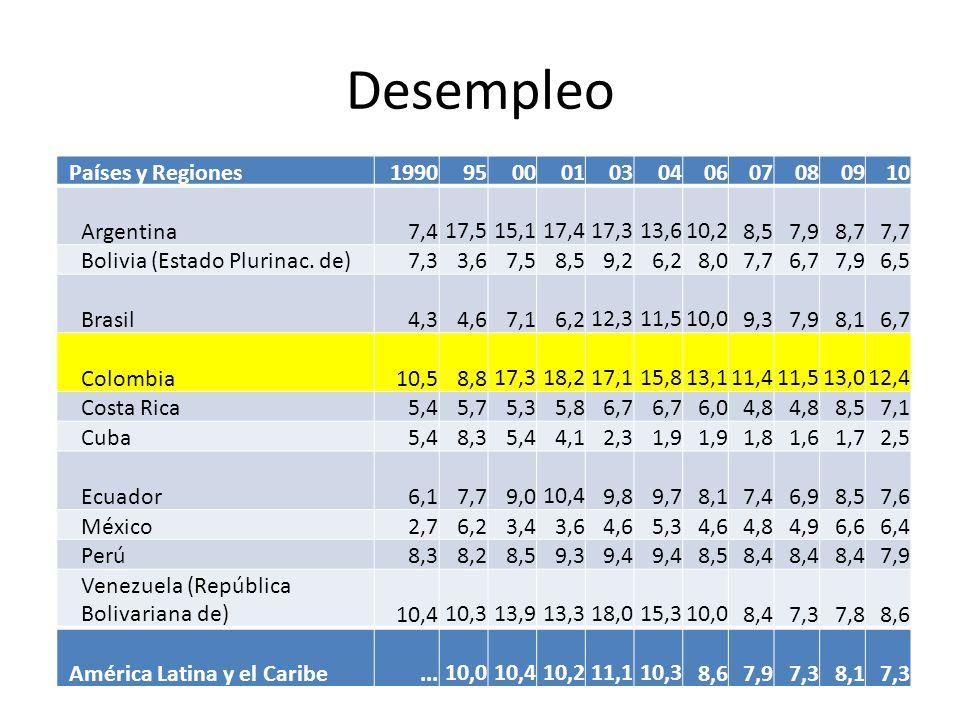 Desempleo Países y Regiones 1990 95 00 01 03 04 06 07 08 09 10