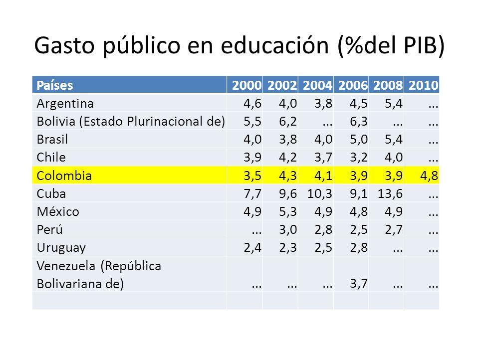 Gasto público en educación (%del PIB)