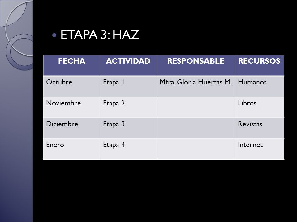 ETAPA 3: HAZ FECHA ACTIVIDAD RESPONSABLE RECURSOS Octubre Etapa 1