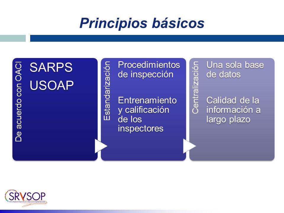 Principios básicos SARPS USOAP Procedimientos de inspección