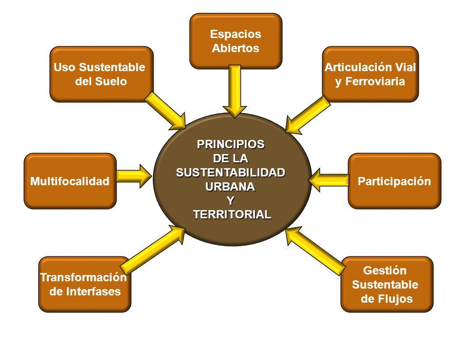 Espacios Abiertos. Uso Sustentable. del Suelo. Articulación Vial. y Ferroviaria. PRINCIPIOS. DE LA.