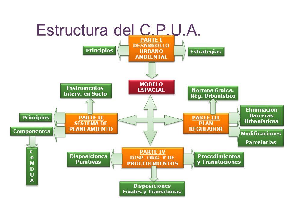 Estructura del C.P.U.A. PARTE I DESARROLLO URBANO AMBIENTAL Principios