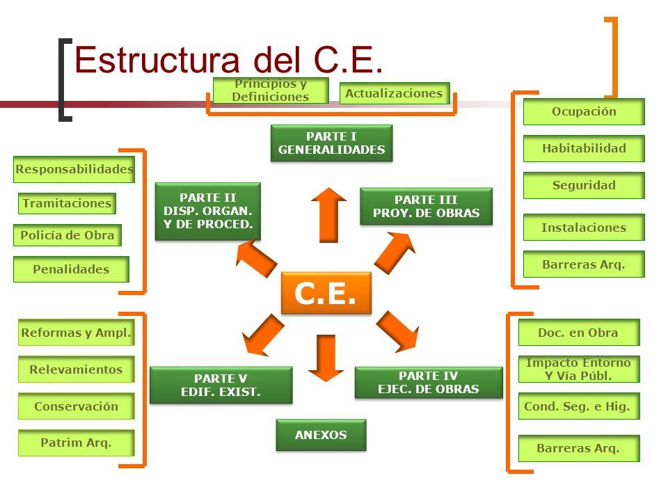 Estructura del C.E. C.E. Principios y Definiciones Actualizaciones