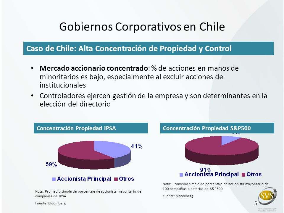 Gobiernos Corporativos en Chile