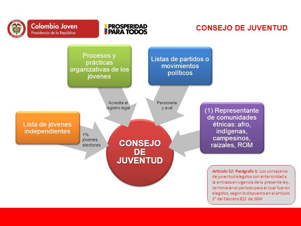 CONSEJO DE JUVENTUD CONSEJO DE JUVENTUD. Lista de jóvenes independientes. Procesos y prácticas organizativas de los jóvenes.