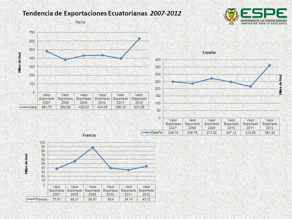 Tendencia de Exportaciones Ecuatorianas 2007-2012
