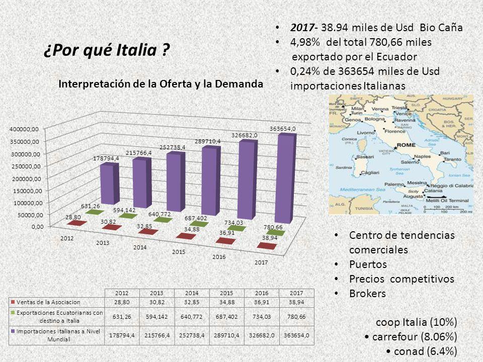 ¿Por qué Italia 2017- 38.94 miles de Usd Bio Caña