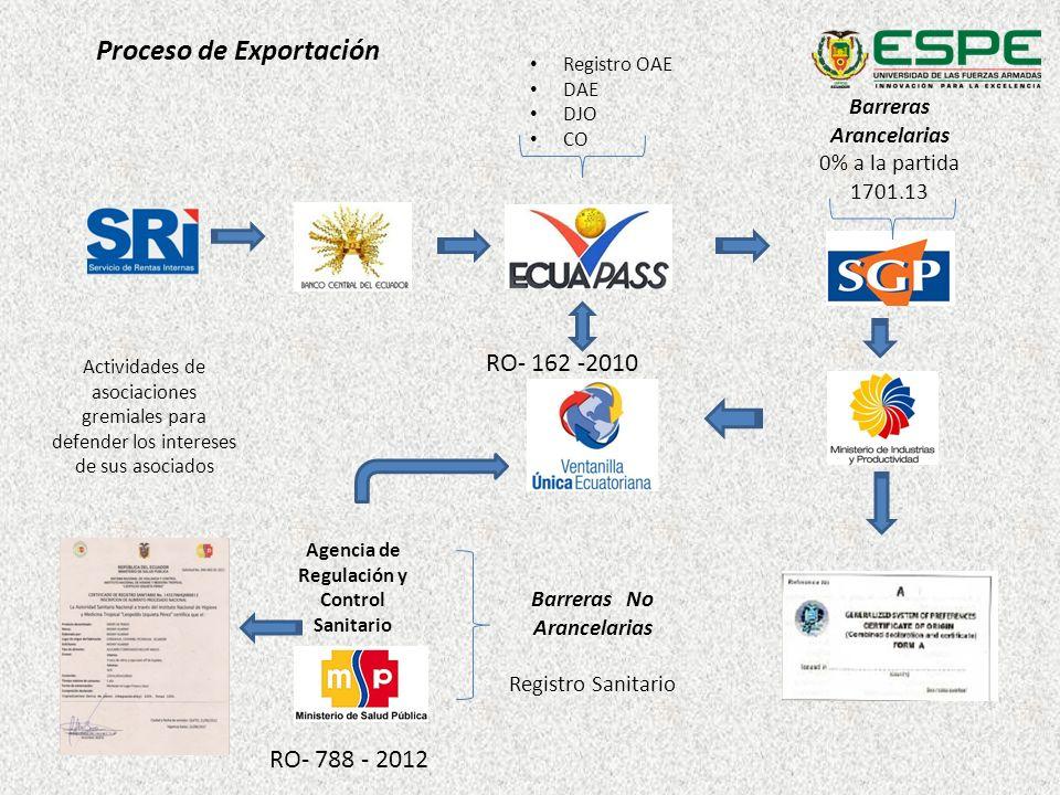 Proceso de Exportación