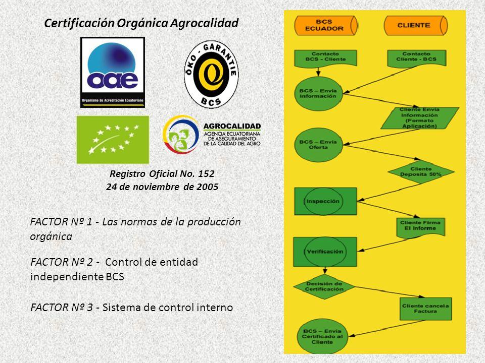 Certificación Orgánica Agrocalidad