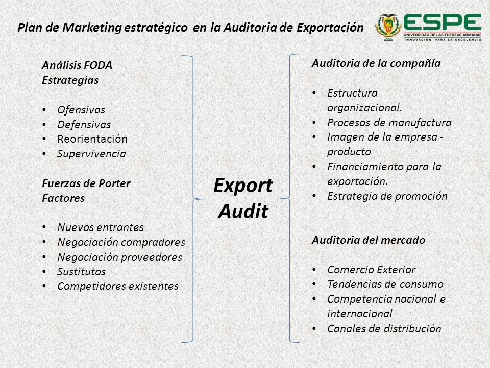 Plan de Marketing estratégico en la Auditoria de Exportación