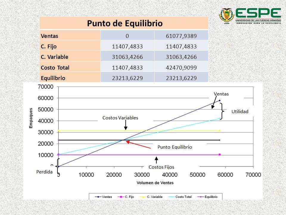 Punto de Equilibrio Ventas 61077,9389 C. Fijo 11407,4833 C. Variable