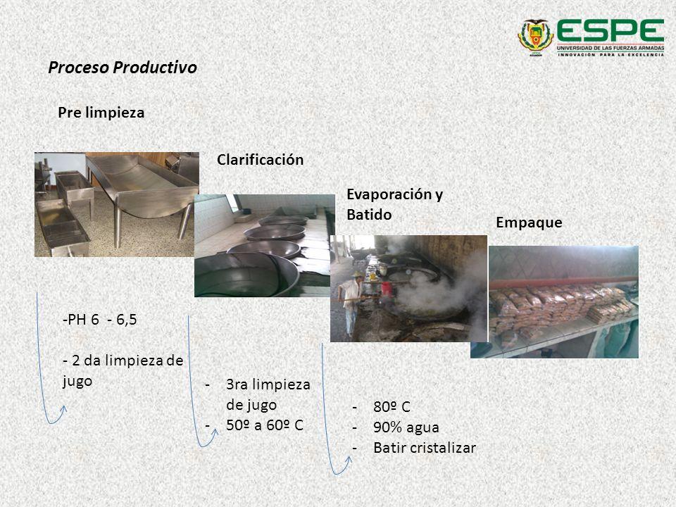 Proceso Productivo Pre limpieza Clarificación Evaporación y Batido