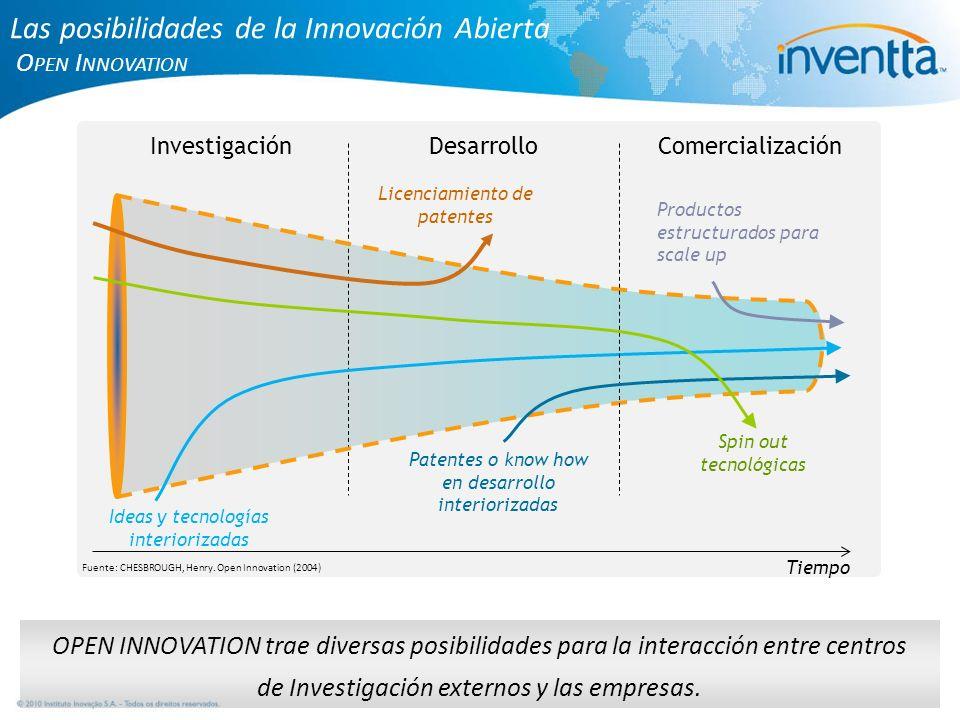 Las posibilidades de la Innovación Abierta Open Innovation