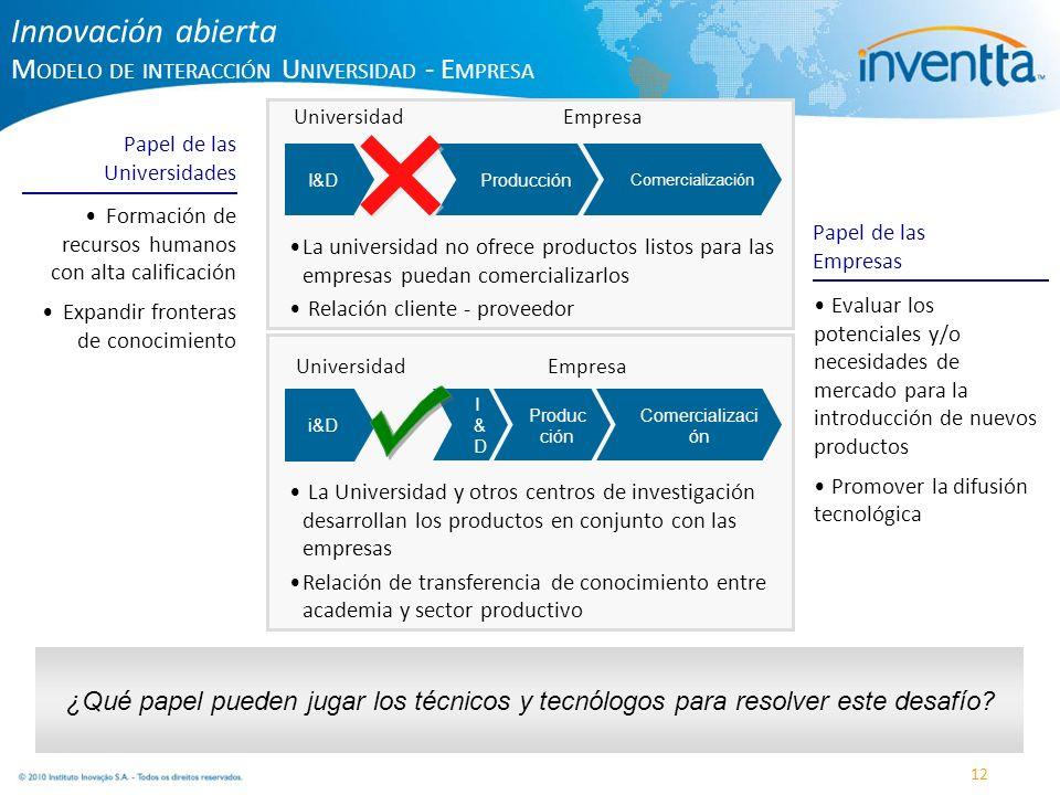 × Innovación abierta Modelo de interacción Universidad - Empresa