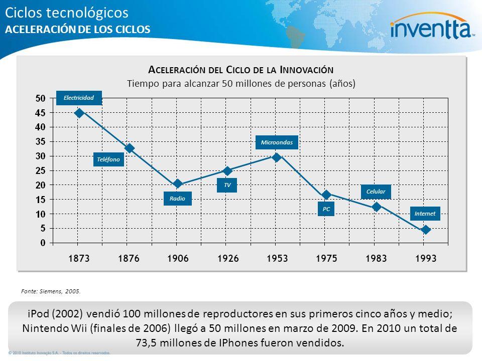 Ciclos tecnológicos ACELERACIÓN DE LOS CICLOS