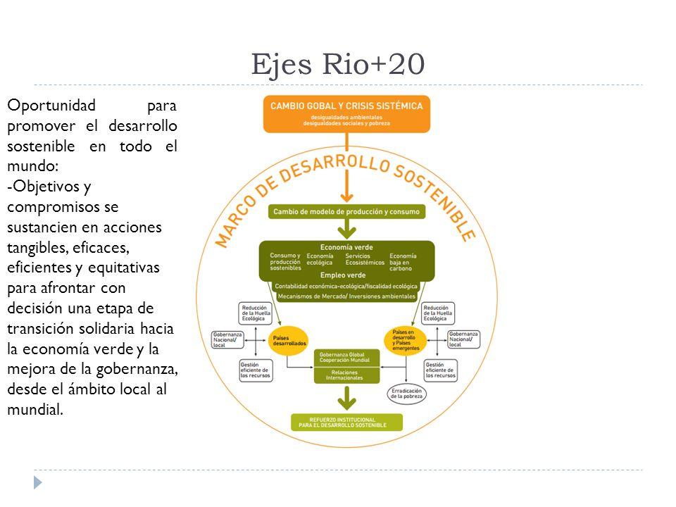 Ejes Rio+20 Oportunidad para promover el desarrollo sostenible en todo el mundo: