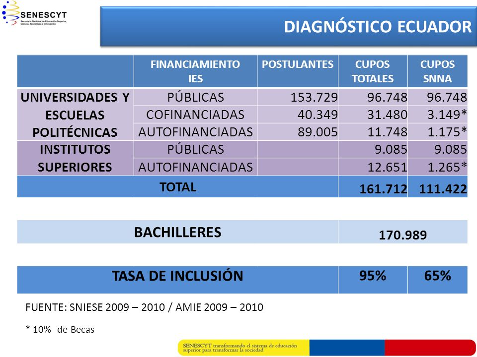 UNIVERSIDADES Y ESCUELAS POLITÉCNICAS INSTITUTOS SUPERIORES