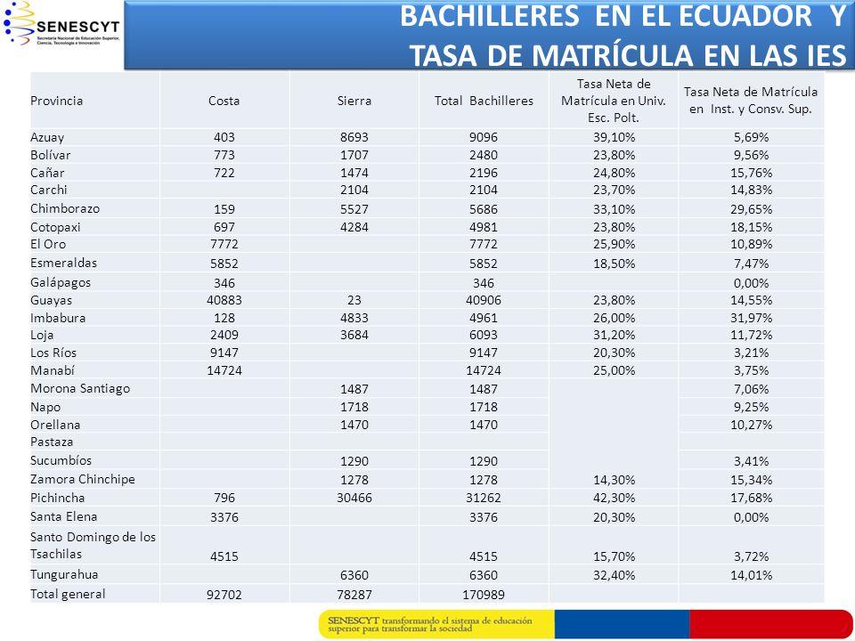 BACHILLERES EN EL ECUADOR Y TASA DE MATRÍCULA EN LAS IES