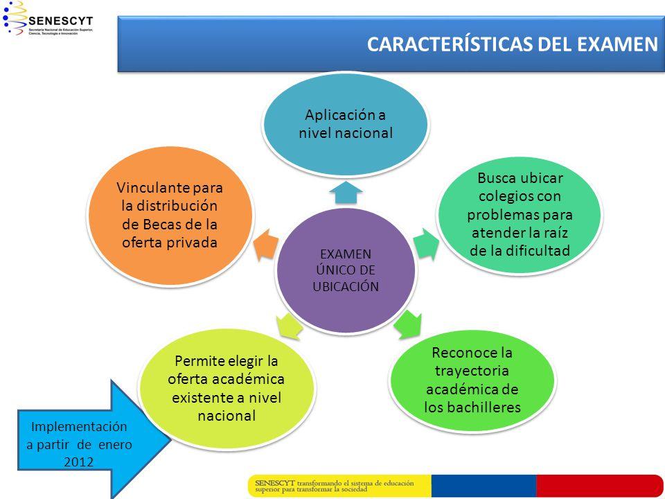 CARACTERÍSTICAS DEL EXAMEN