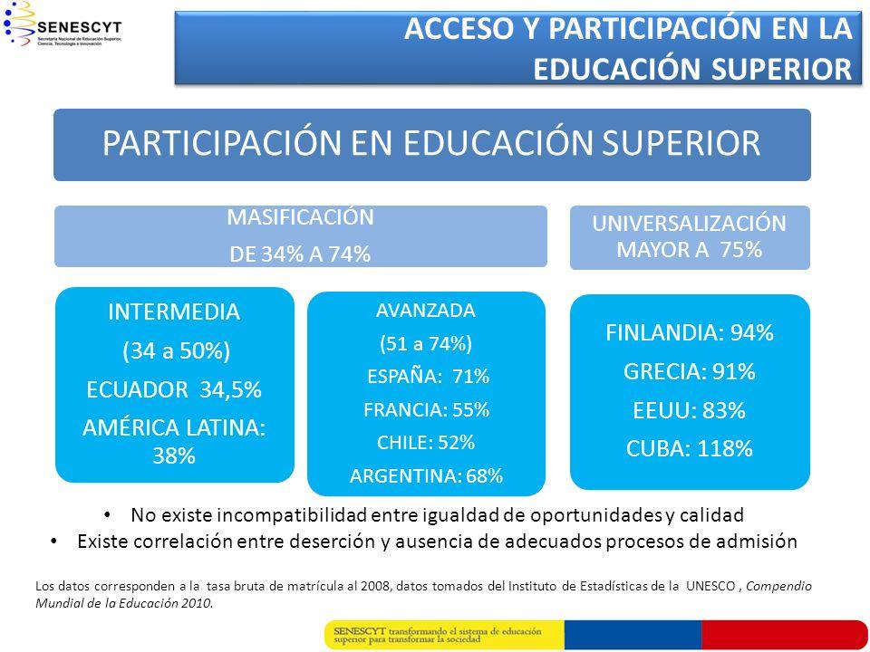 PARTICIPACIÓN EN EDUCACIÓN SUPERIOR