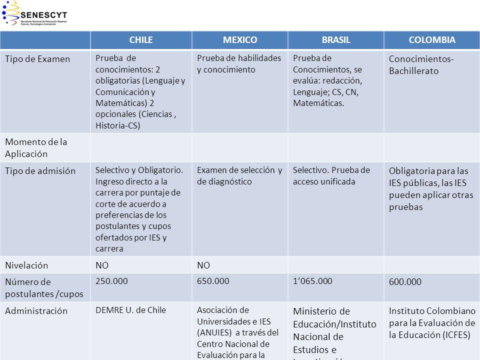 CHILE MEXICO. BRASIL. COLOMBIA. Tipo de Examen.
