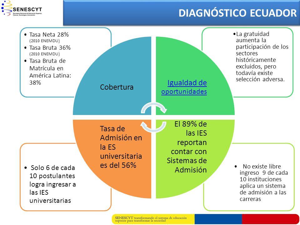 DIAGNÓSTICO ECUADOR Cobertura. Tasa Neta 28% (2010 ENEMDU) Tasa Bruta 36% (2010 ENEMDU) Tasa Bruta de Matrícula en América Latina: 38%