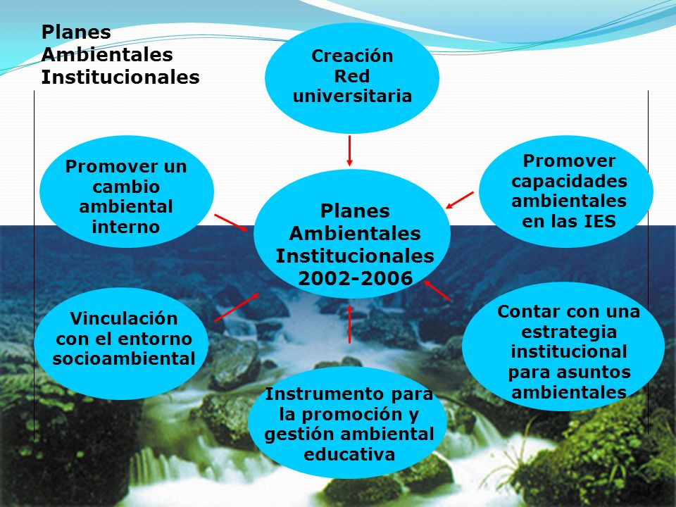 Planes Ambientales Institucionales 2002-2006