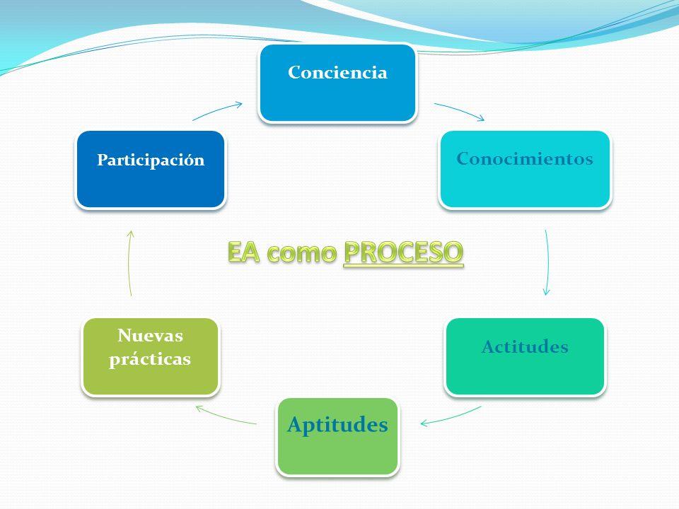 EA como PROCESO Conciencia Conocimientos Nuevas Actitudes prácticas