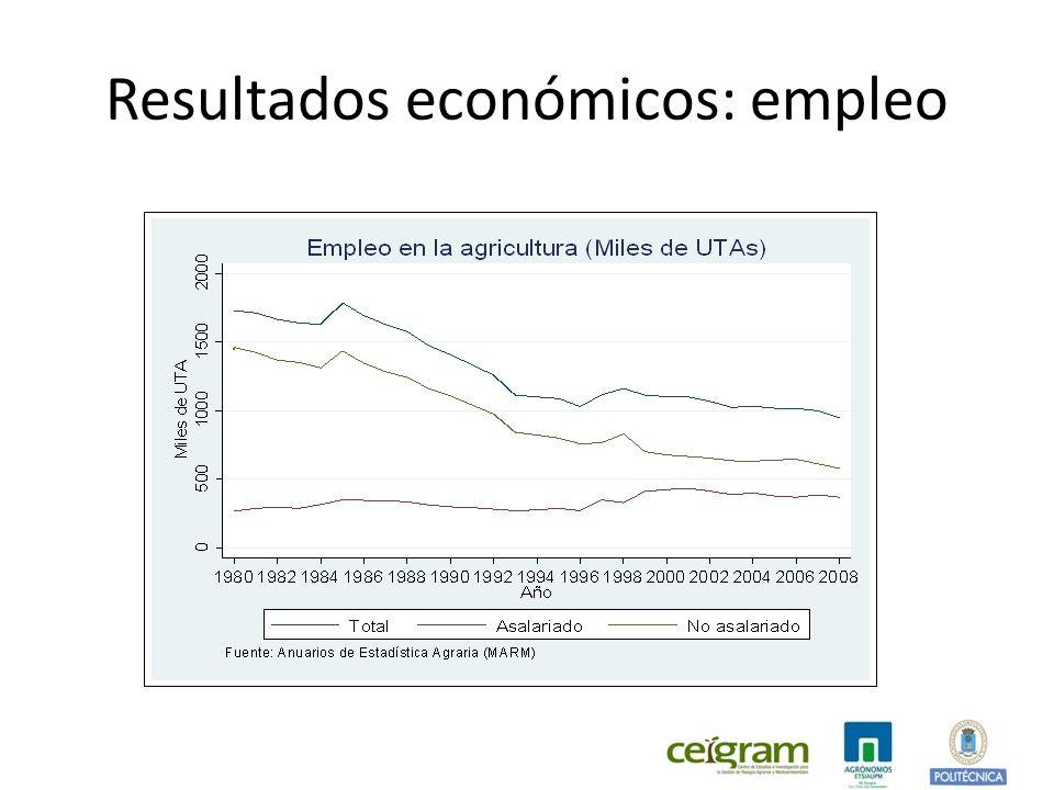 Resultados económicos: empleo
